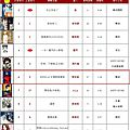 呸 play, 17th week: jolin ranks #6 on 5music!