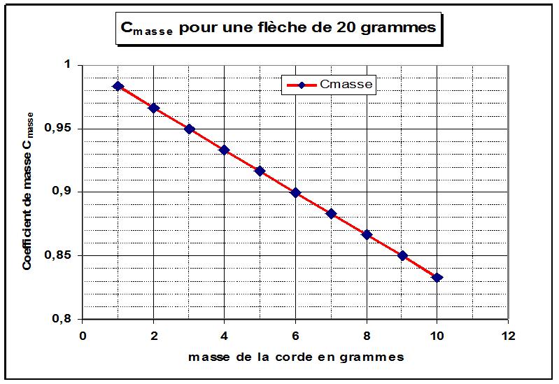 graphiue 1