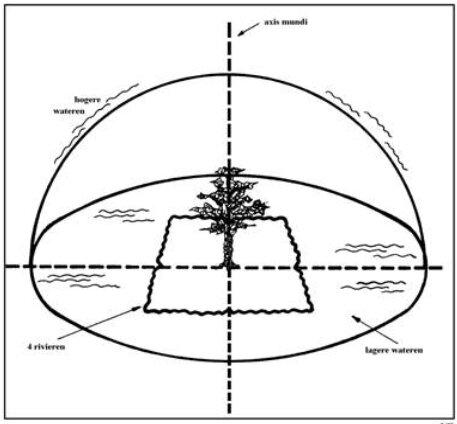 croix arbre de vie, axe du monde