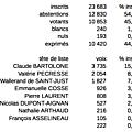 Résultats du 1° tour des régionales 2015 pour alfortville