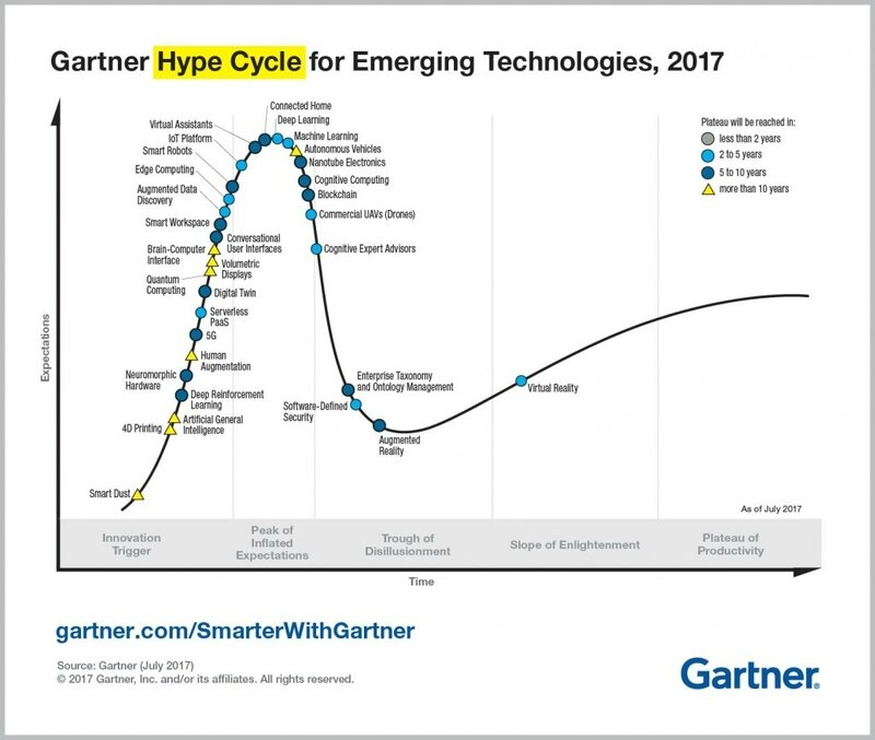 Emerging-Technology-Hype-Cycle-for-2017_Infographic