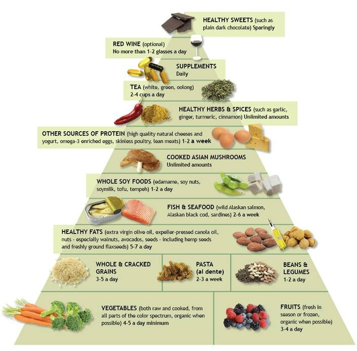anti-inflammatory-food-pyramid