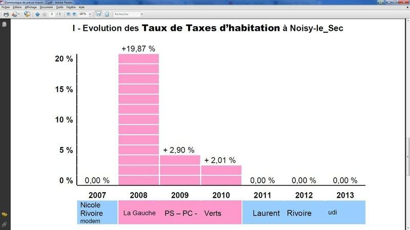 Evolution taxe habitation noisy-le-Sec 2008 2013