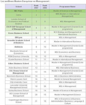 euromed_classement