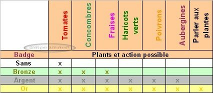 tableau_plants_par_badge