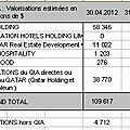 Qia (qatar investment authority), fonds souverain du qatar, partie ii identification des investissements