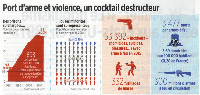 Port d'armes et violence, un cocktail destructeur