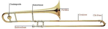Trombone Description R