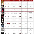 呸 play, 13th week: jolin ranks #3 on 5music!