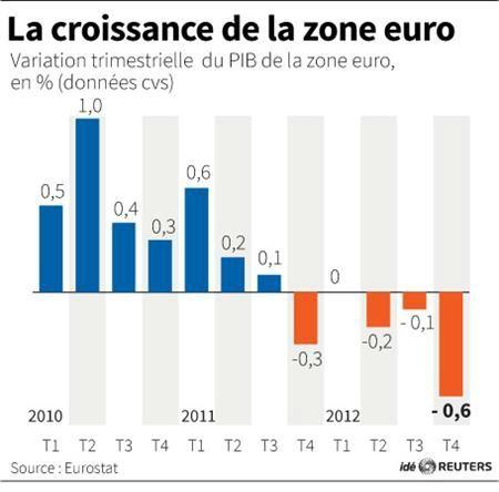 croissance zone euro