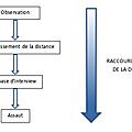 Boucle décisionnelle et rapidité d'adaptation (1ère partie)