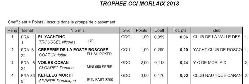 Trophée de CCI MOrlaix 2013