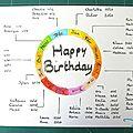 Birthday tracker - L'Atelier au Soleil