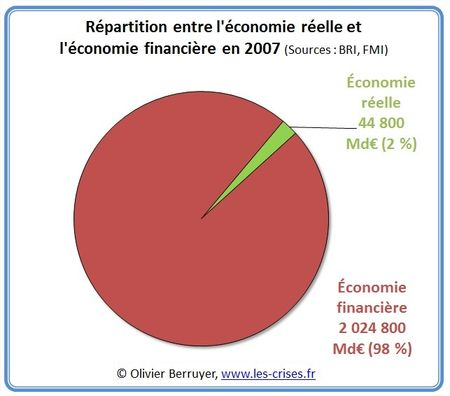 2___La_d_connexion_de_l__conomie_financi_re