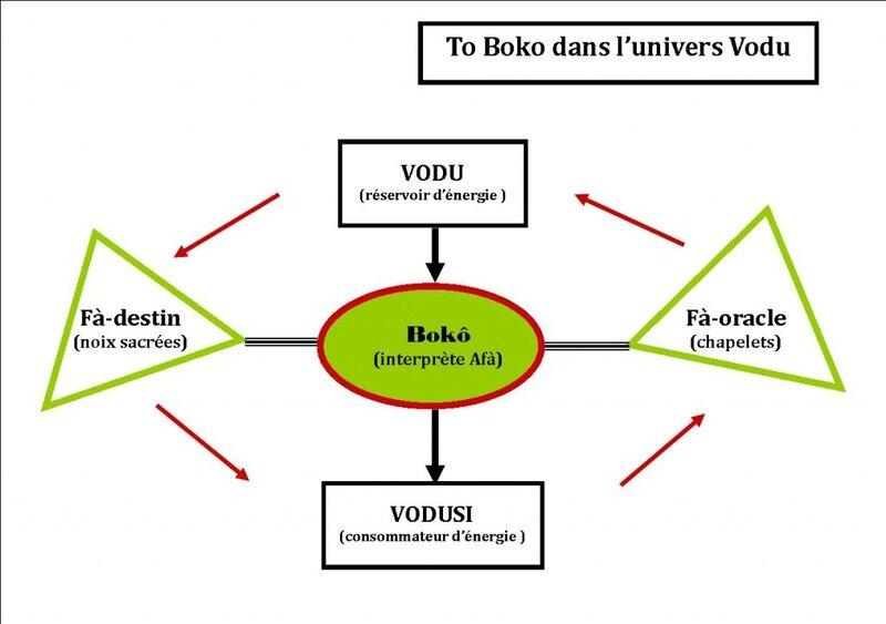 Tô-Bokô-dans-lunivers-Vodu