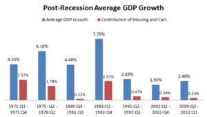 economic recovery post recessin growth rates