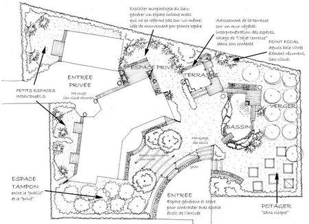 Plan amenagement jardin architecte paysagiste