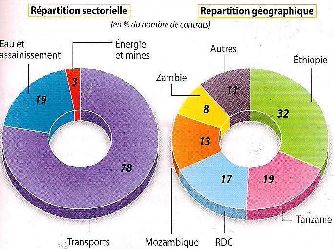 graphique Afrique intégration mondialisation sous influence - Chinafrique