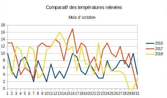 10_Tableau comparatif octobre