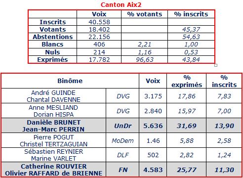 canton Aix2 2015 1er tour