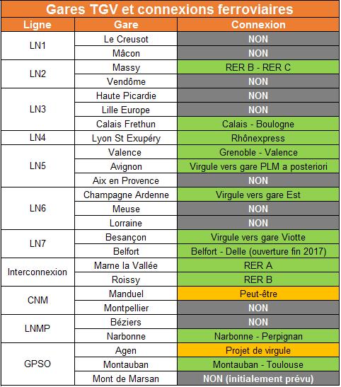 gares-TGV-connexions