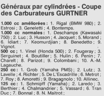 Resultats1975generalParCylindr