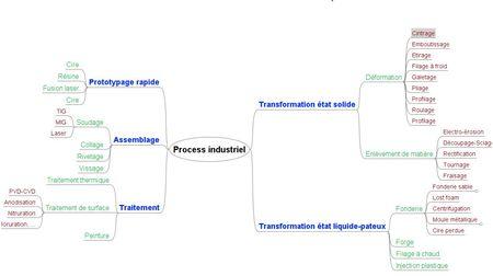 process_industriel