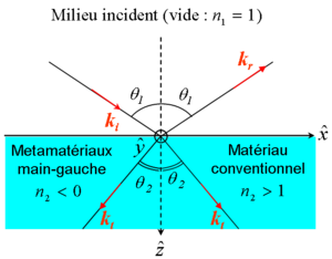 R_fraction_n_gative_metamateriaux