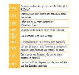 chronologie droits des femmes