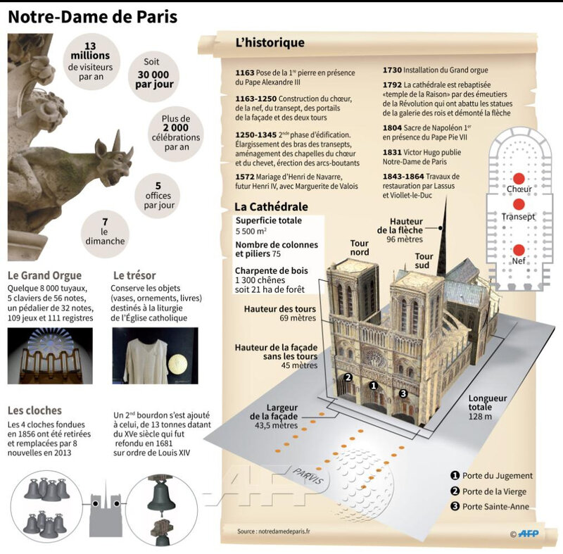 projet pour la France notre dame de paris