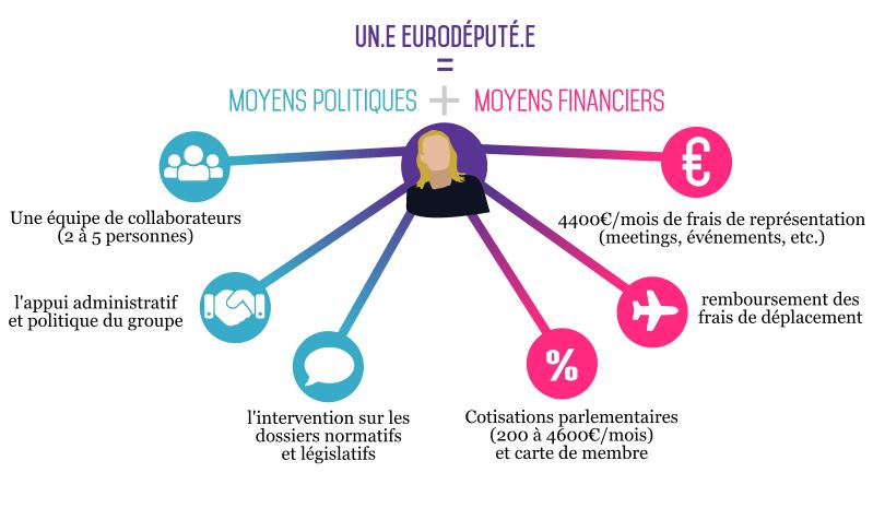 Eurodepute_avantages