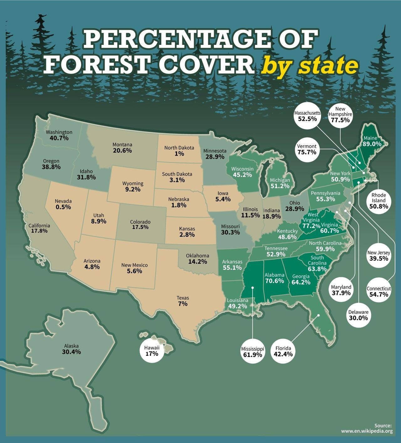 Percentage of Forest Cover by U