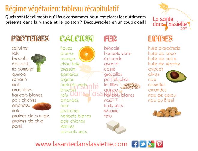 tableau-vegetarien
