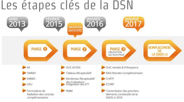 Les étapes clés de la DSN