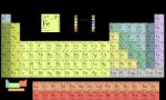 periodic-table-1626299_1280