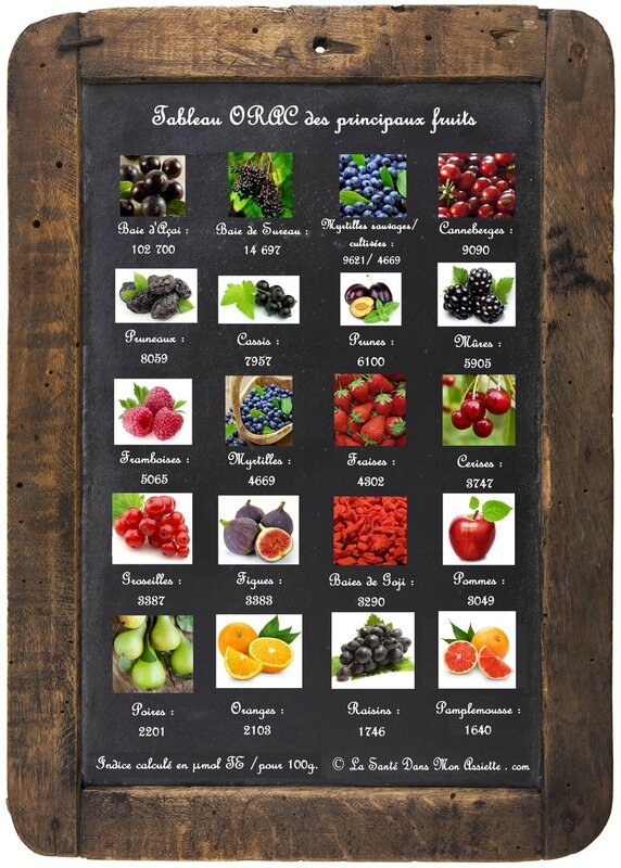 fruits antioxydants