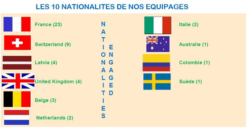 les nationalites GCC2020