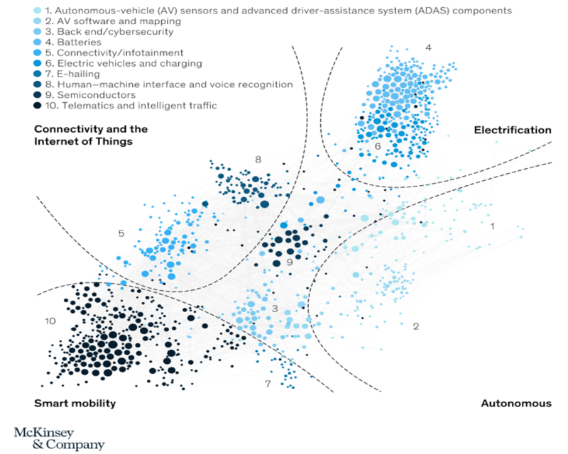 McKinsey mapping of investment in mobility startups