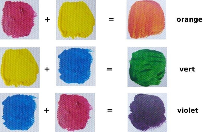 comment créer ses couleures en peinture acrylique