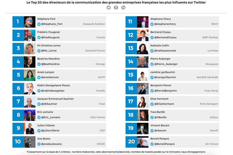 Frédéric Fougerat - TOP 30 Influenceurs 2019