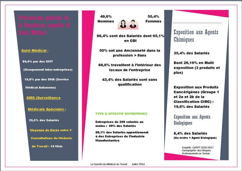 CaRiPT-Presentation Generale-Suivi Medical-Exposition AgChimiques
