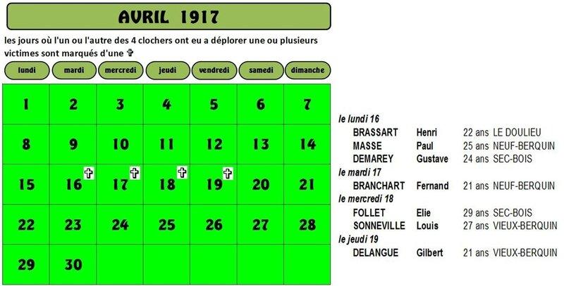 avril 1917