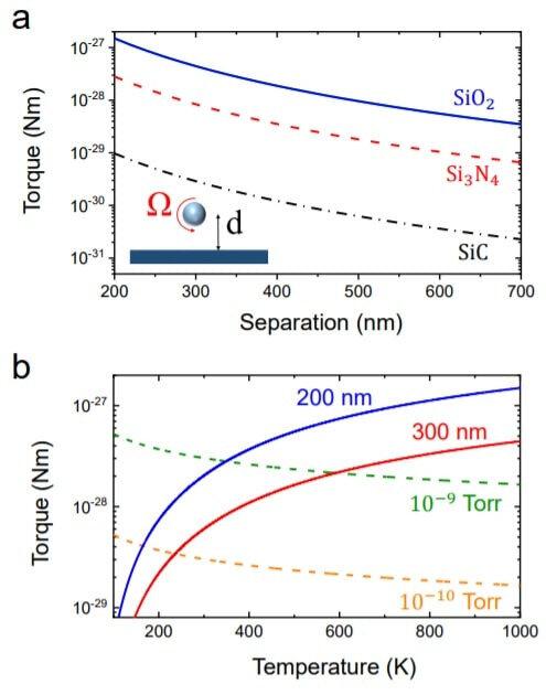Graphiques montrant la mesure du couple de torsion généré dans le vide par la nanoparticule de silice. Les chercheurs ont obtenu une valeur record de 1.2×10-27 N/m. Crédits : Jonghoon Ahn et al. 2020