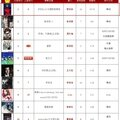 呸 play, 13th week: #1 on 5music!