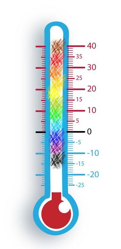 thermomètre couleurs 2020