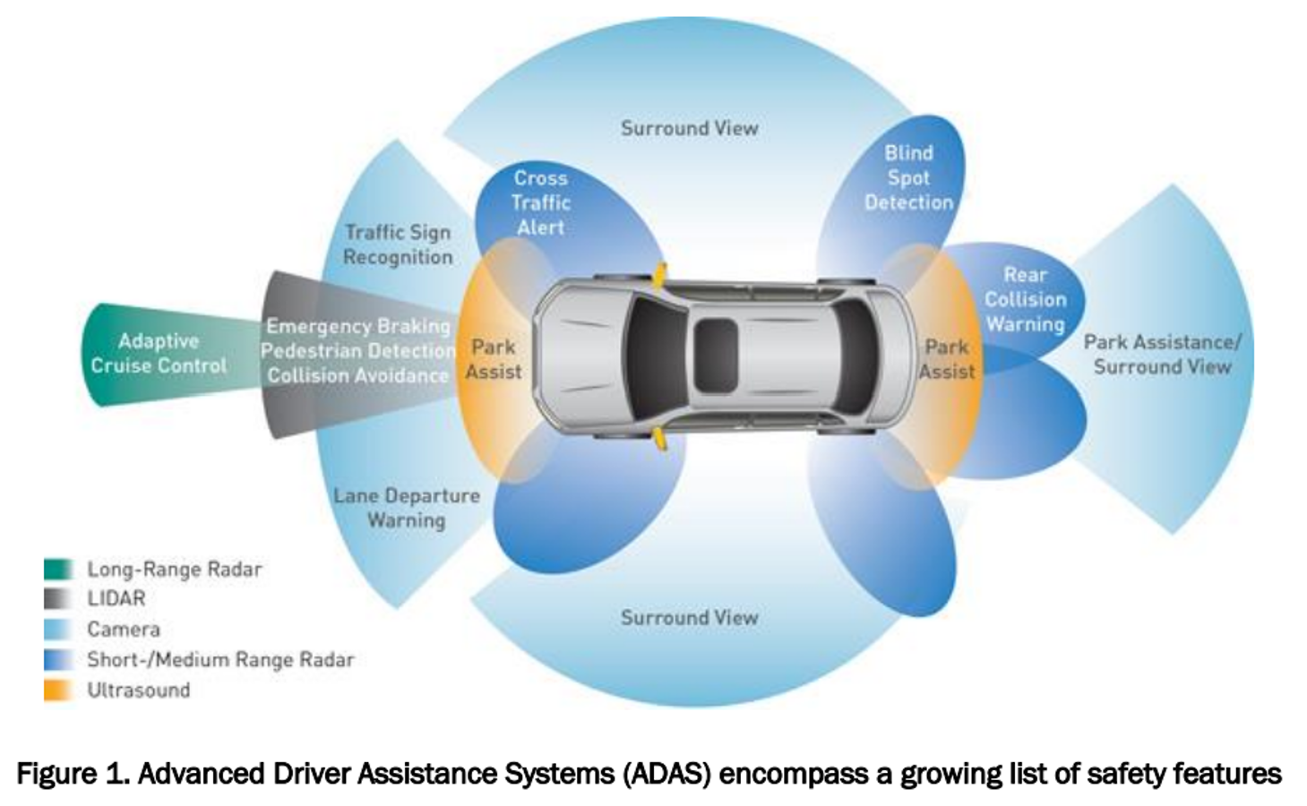Trends In Automotive Safety Eliminating The Blind Spot